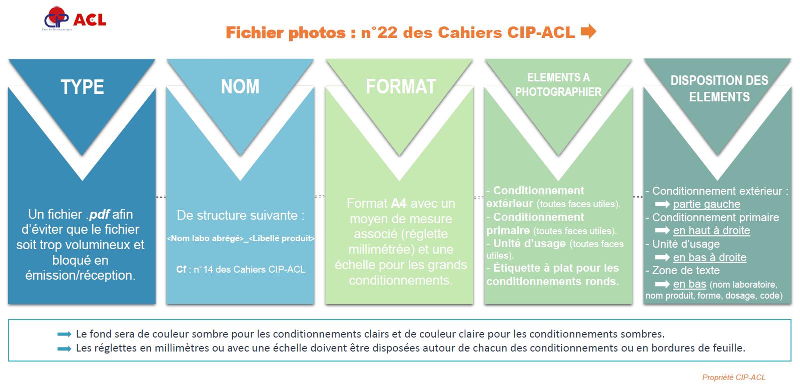 Standardisation fichier photo